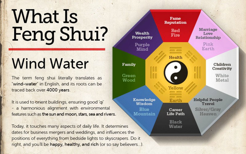 water feng shui element infographics. Wiltshire And Her Company Created This Infographic On Behalf Of Their Client, Hotel Club. They Decided The Topic Feng Shui Because Felt It Was A Water Element Infographics
